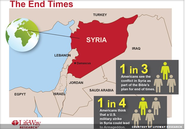 Syria End-times